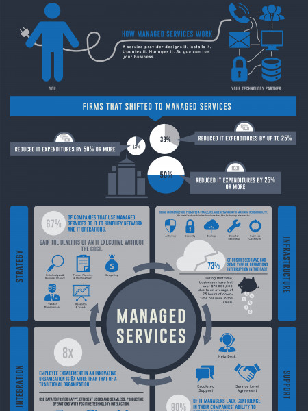 The Cornerstones of IT Managed Services Infographic