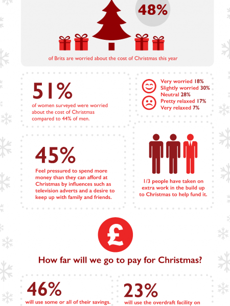 The Cost of Christmas in Britain Infographic