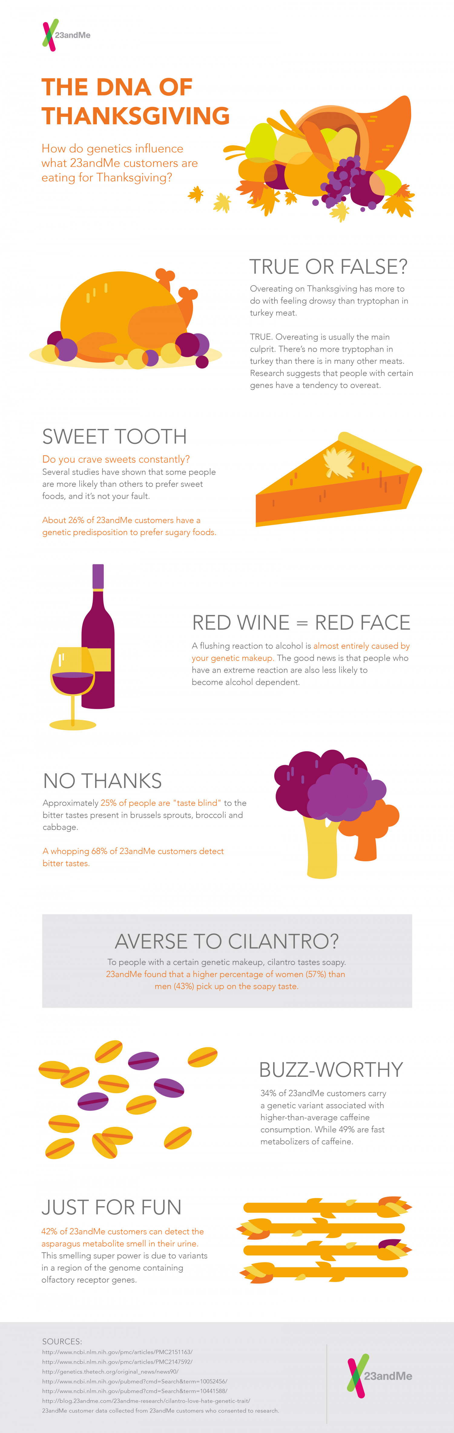 The DNA of Thanksgiving  Infographic