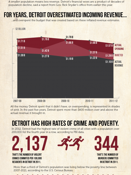 The Decline Of Detroit Infographic