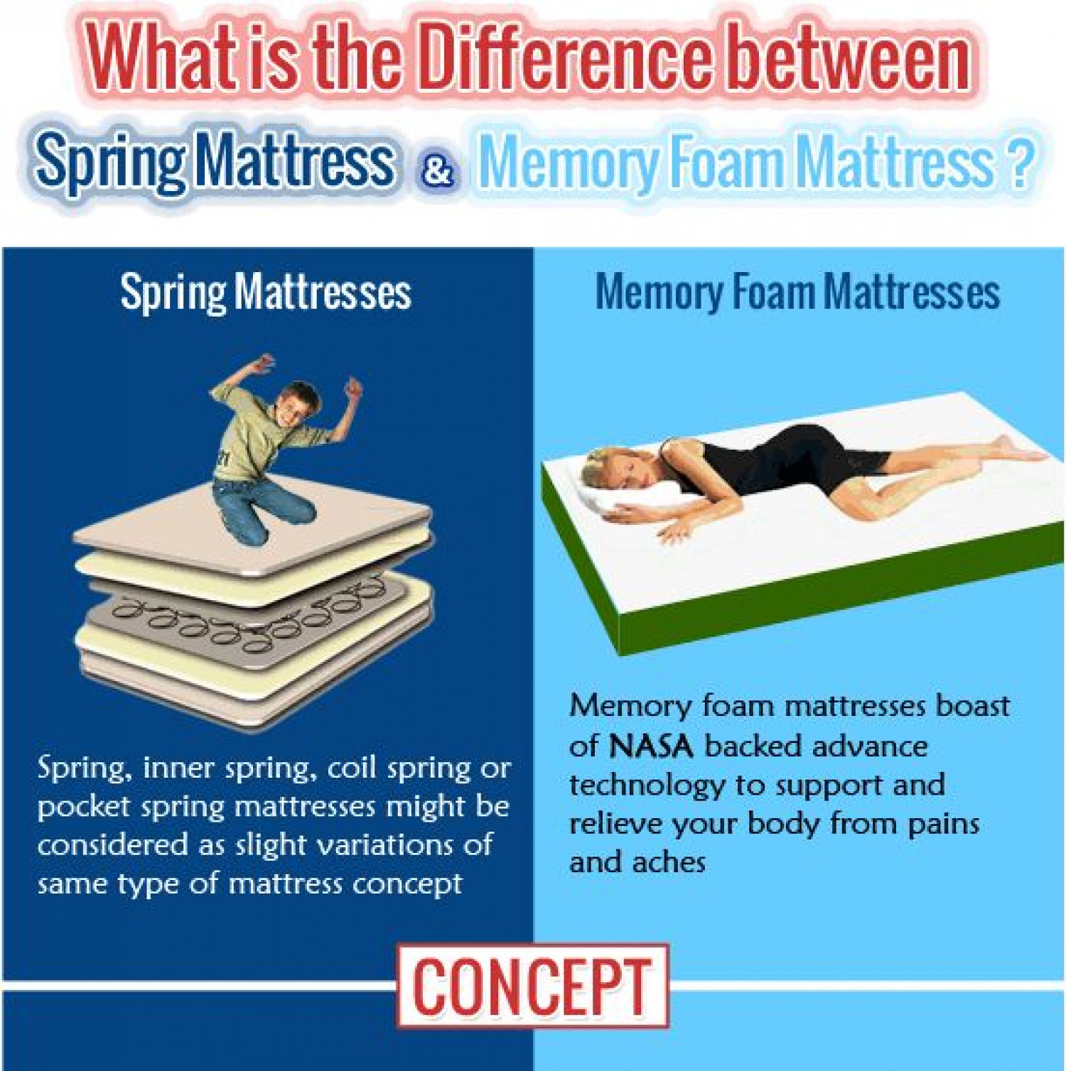 the difference between spring based mattress and memory With difference between foam and spring mattress