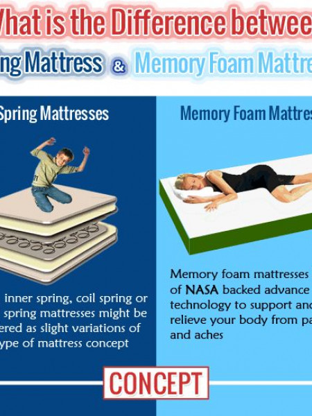 The Difference Between Spring Based Mattress and Memory Foam Mattress Infographic