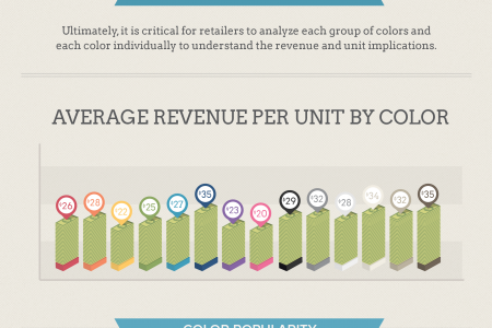 The Economics of Color in Retail Infographic