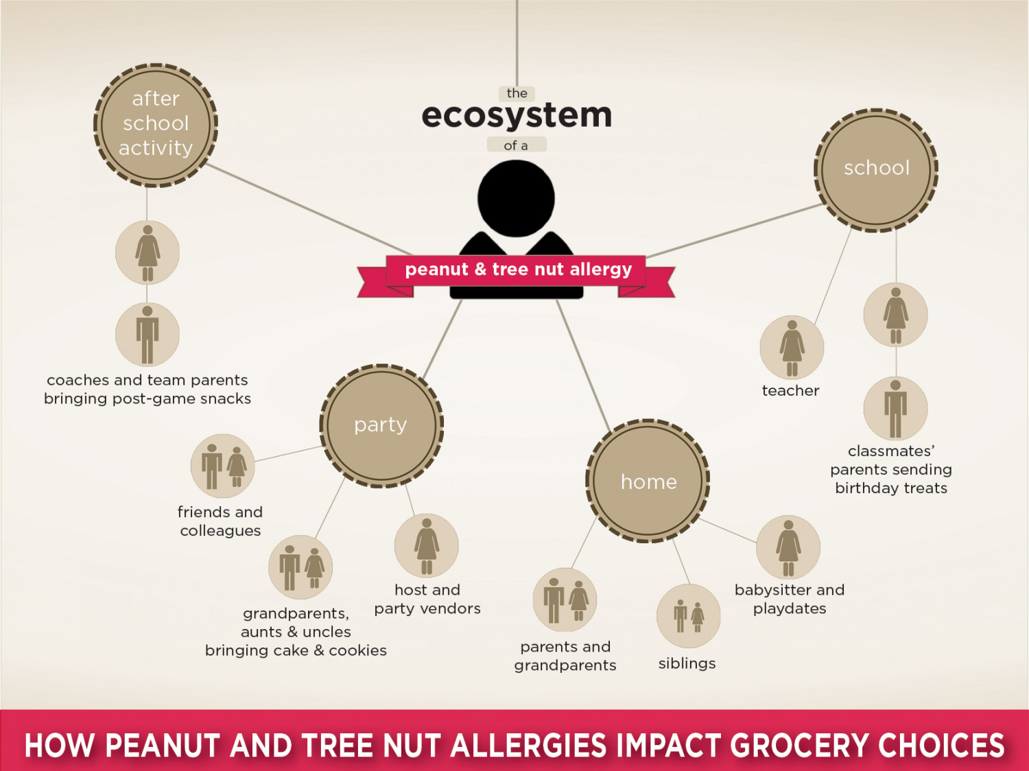 The Ecosystem of a Peanut & Tree Nut Allergy Infographic