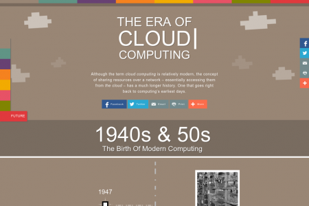 The Era of Cloud Computing Infographic