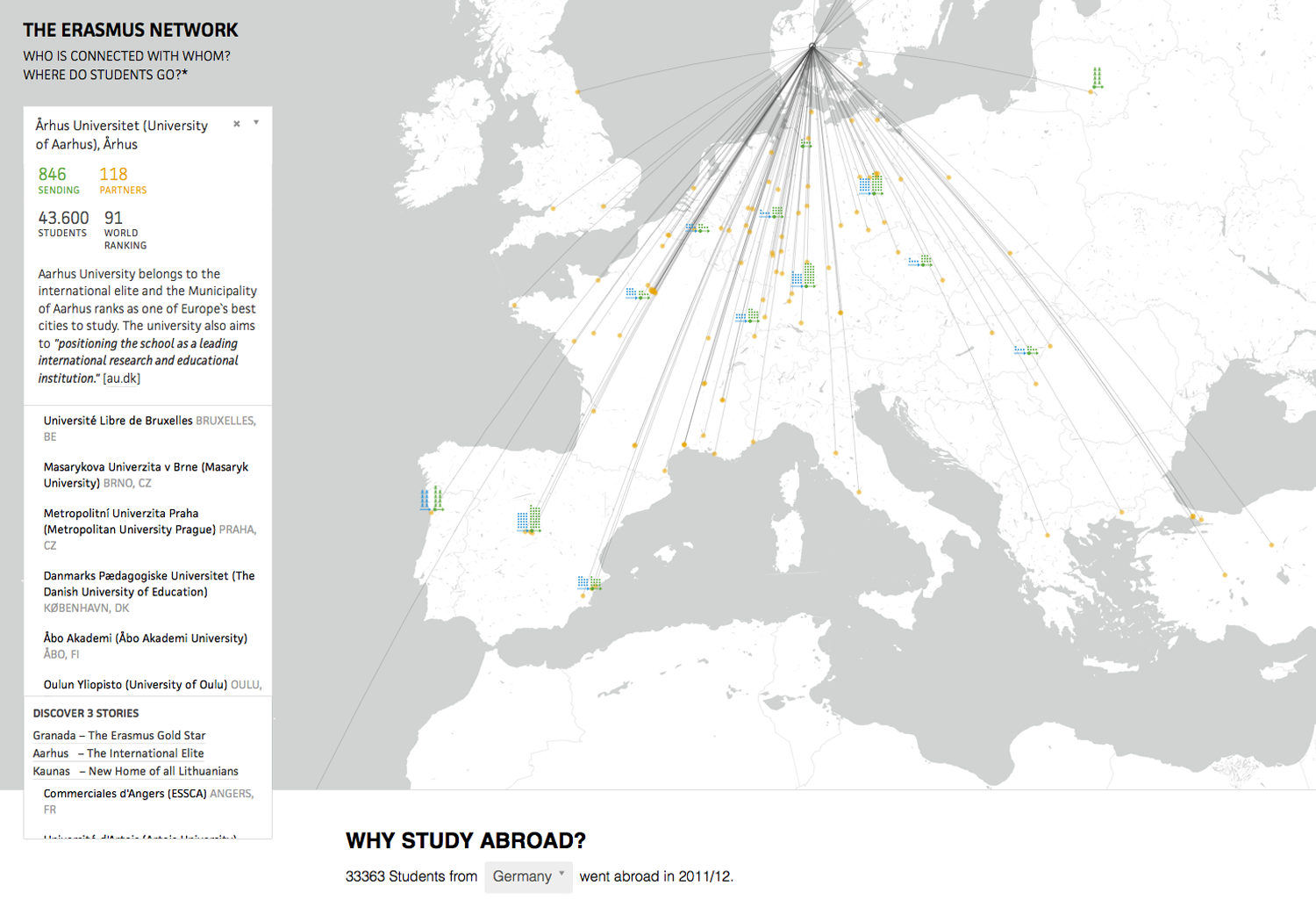 The Erasmus Network Infographic