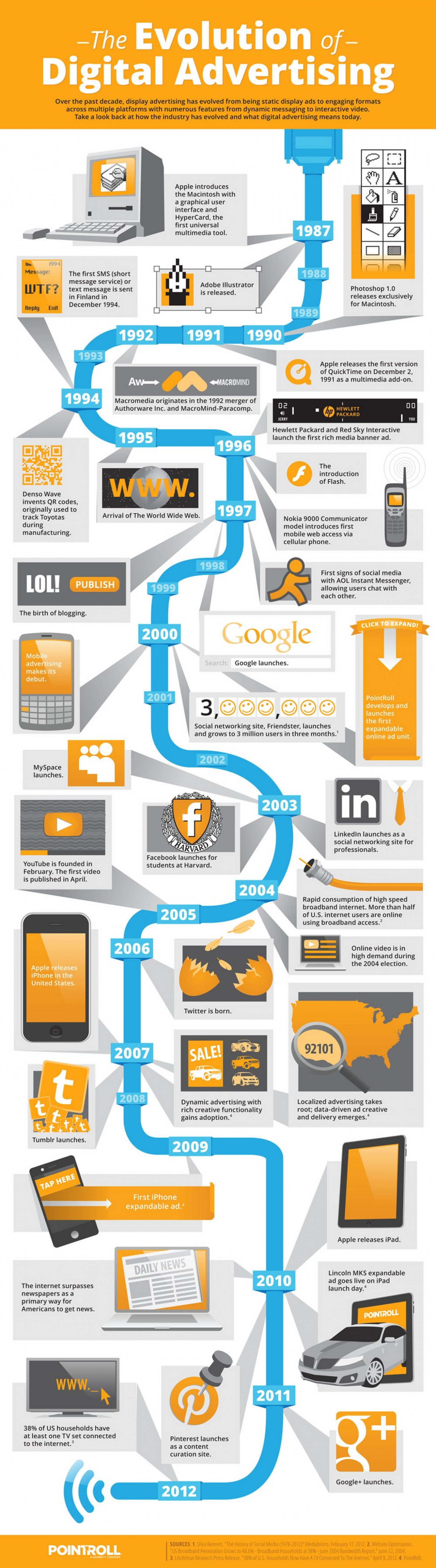 The Evolution of Digital Advertising Infographic