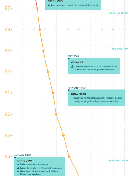 The Evolution of Microsoft Office improvements Infographic