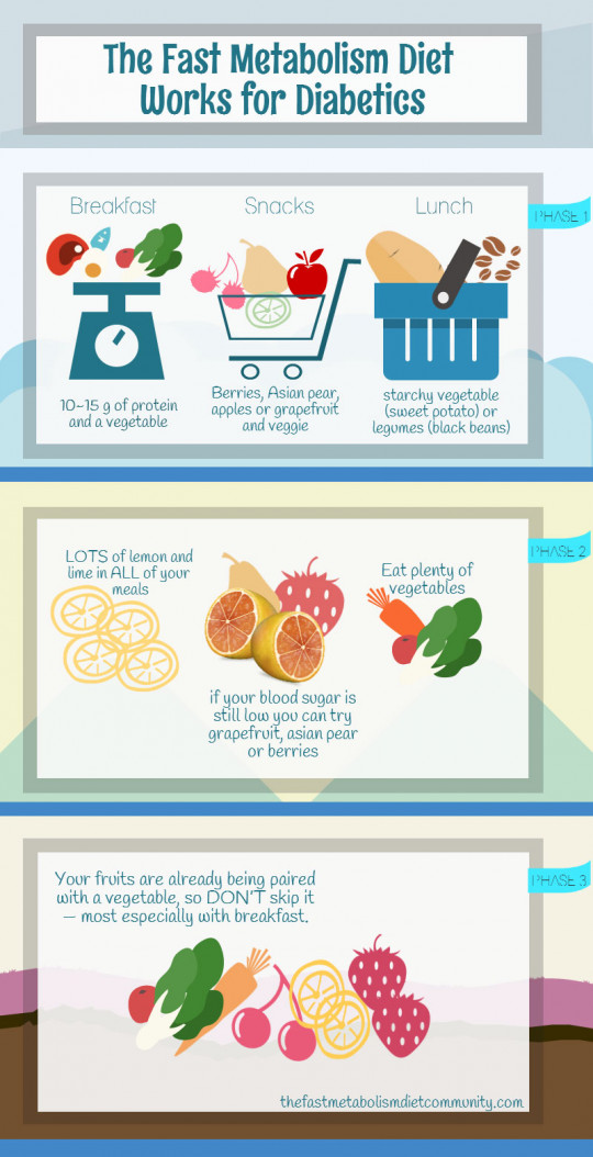The Fast Metabolism Diet Works for Diabetics