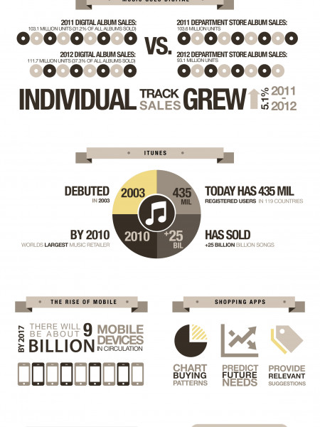 The Future of How We Shop Infographic