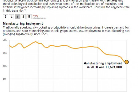 The Future of US Manufacturing Infographic