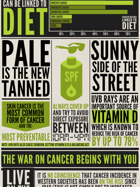 The Good News About Cancer Infographic