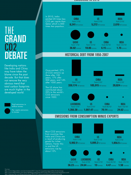 The Grand CO2 Debate Infographic