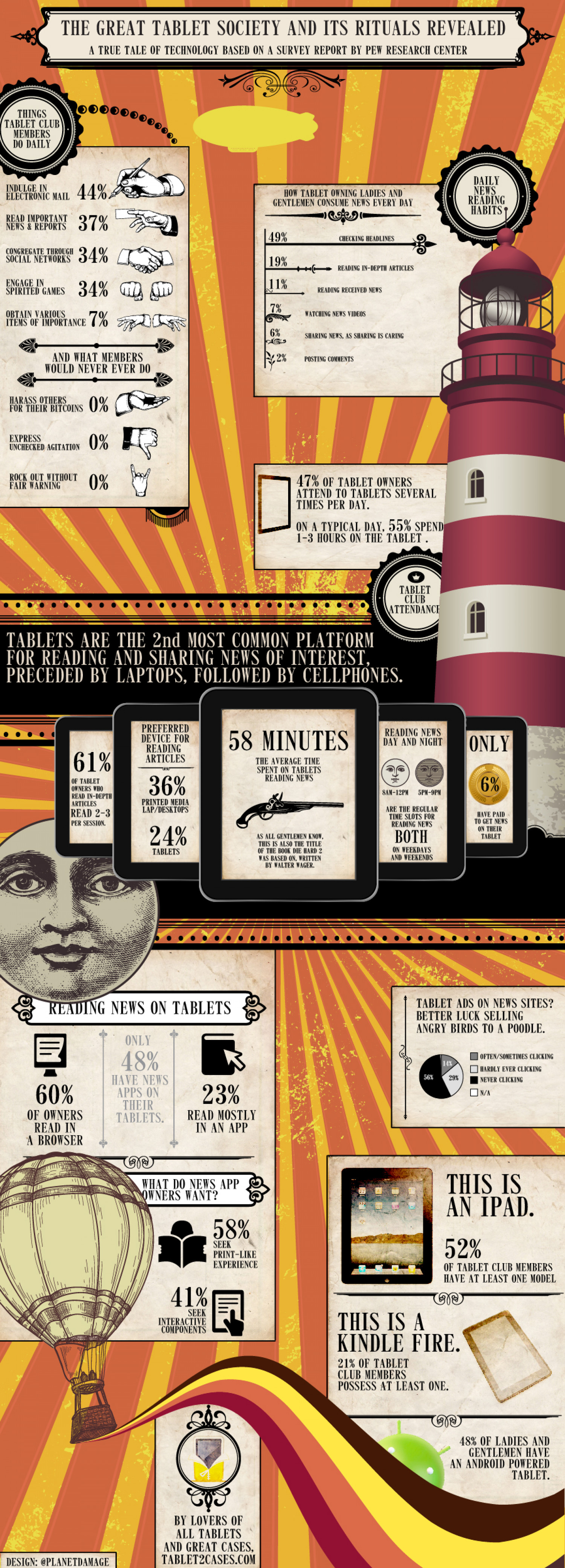 The Great Tablet Society and Its Rituals Revealed Infographic