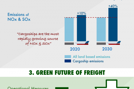 The Green Future of Freight Infographic