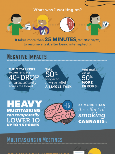 The High Cost of Multitasking Infographic