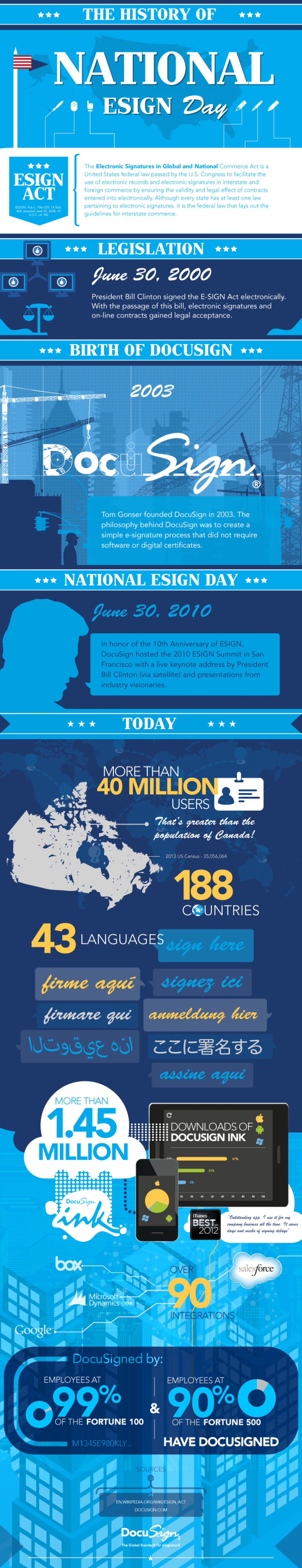 The History of National ESIGN Day Infographic