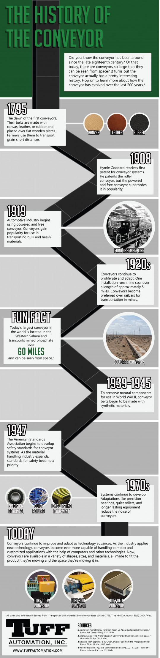 The History of the Conveyor Tuff Automation material handling