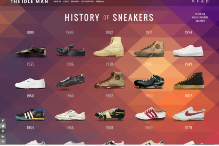 The Idle Man 'History of Sneakers' Infographic