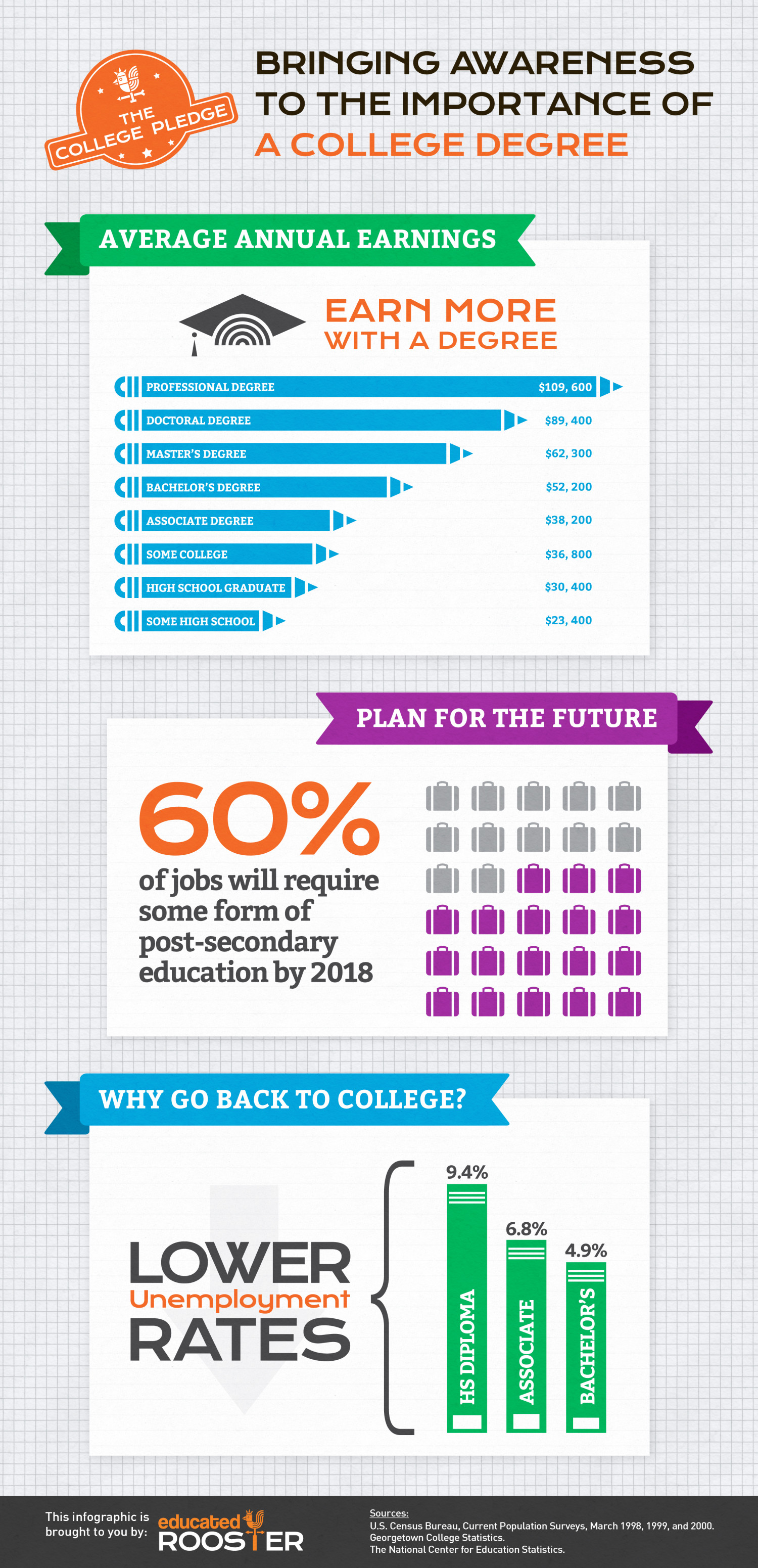 The Importance of A College Degree Infographic