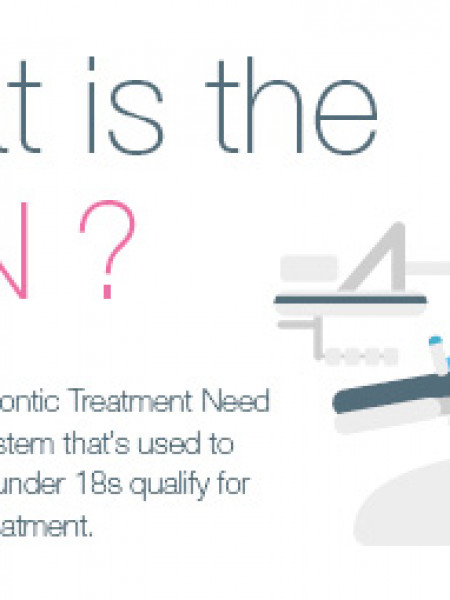 The Index of Orthodontic Treatment Need Infographic