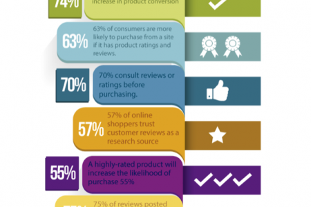 The Logo Boutique online reviews Infographic
