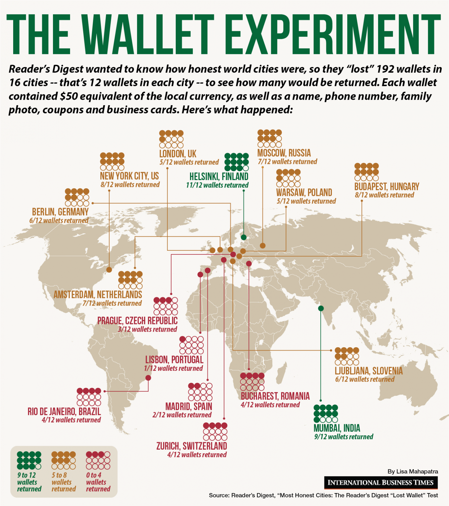 The Wallet Experiment Infographic