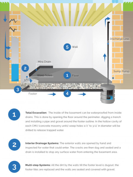 The Lowdown on Waterproofing Your Basement Infographic