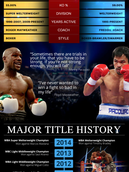 The Mayweather vs Pacquiao match Infographic