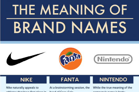 The Meaning of Brand Names Infographic