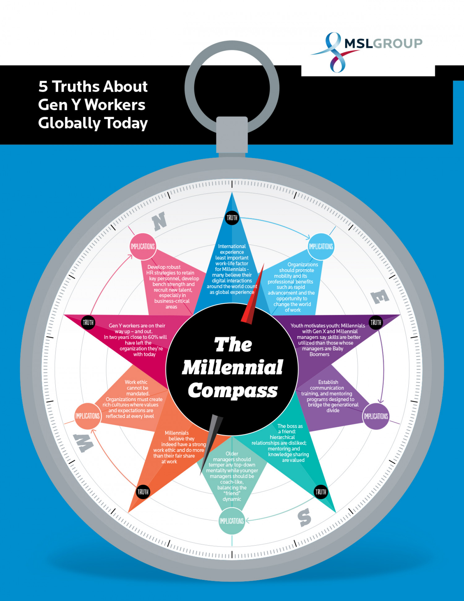 The Millennial Compass: 5 Truths & Implications On Business Infographic