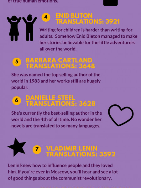 The Most Translated Authors in the World Infographic