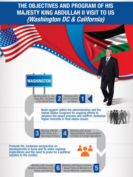 The Objectives and Program of His Majesty King Abdullah II visit to US and Mexico Infographic