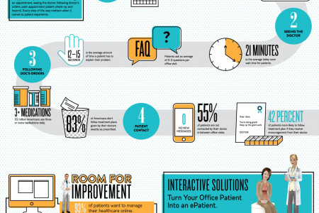 The Patient Experience Infographic