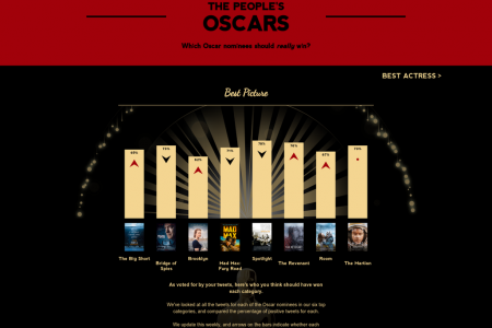 The People's Oscars 2016 Infographic
