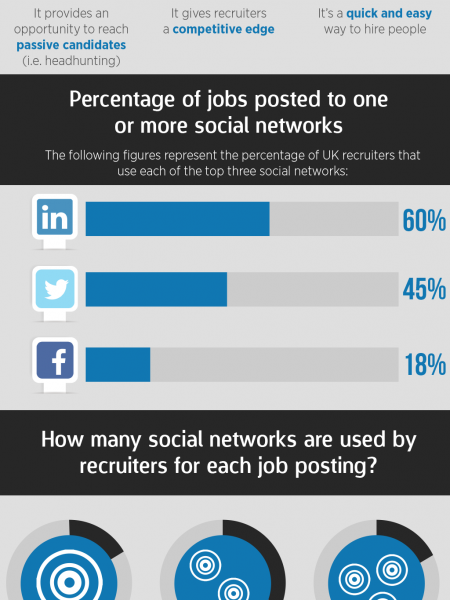 The Power Of Online Recruiting Infographic