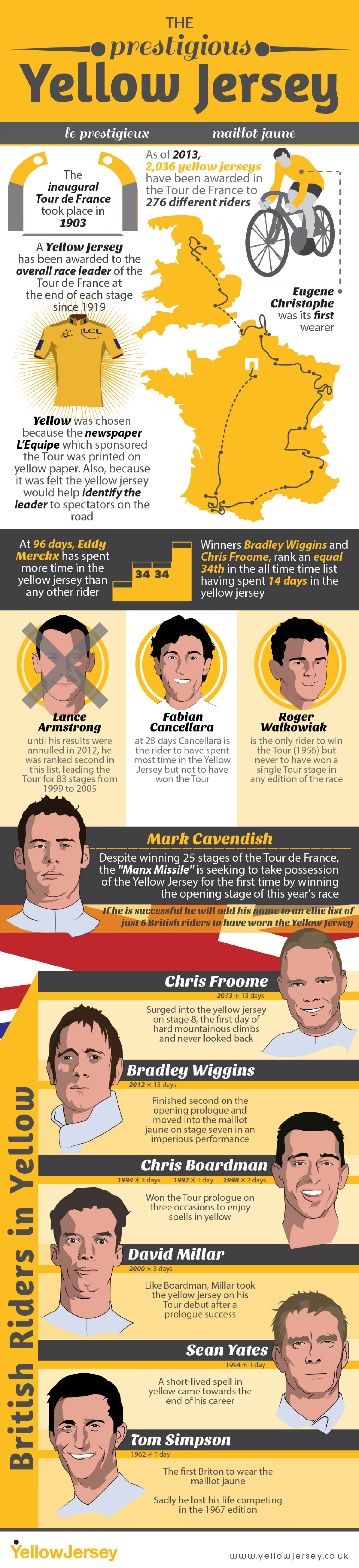 The Prestigious Yellow Jersey Infographic