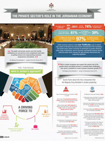 The Private Sector's Role in the Jordanian Economy Infographic