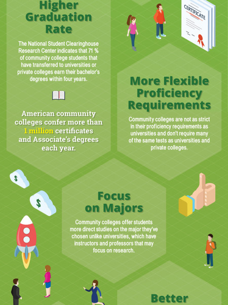 The Pros of Attending Community College Infographic