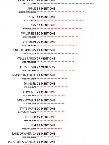 The Rap Clout Index Infographic