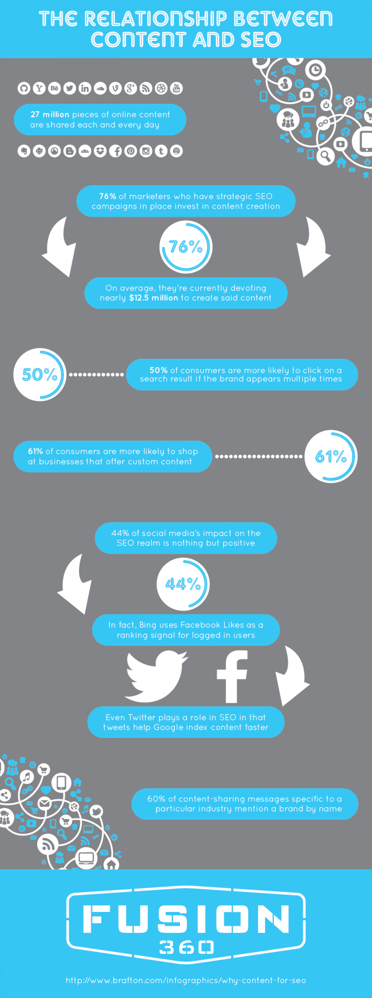 The Relationship Between Content and SEO Infographic