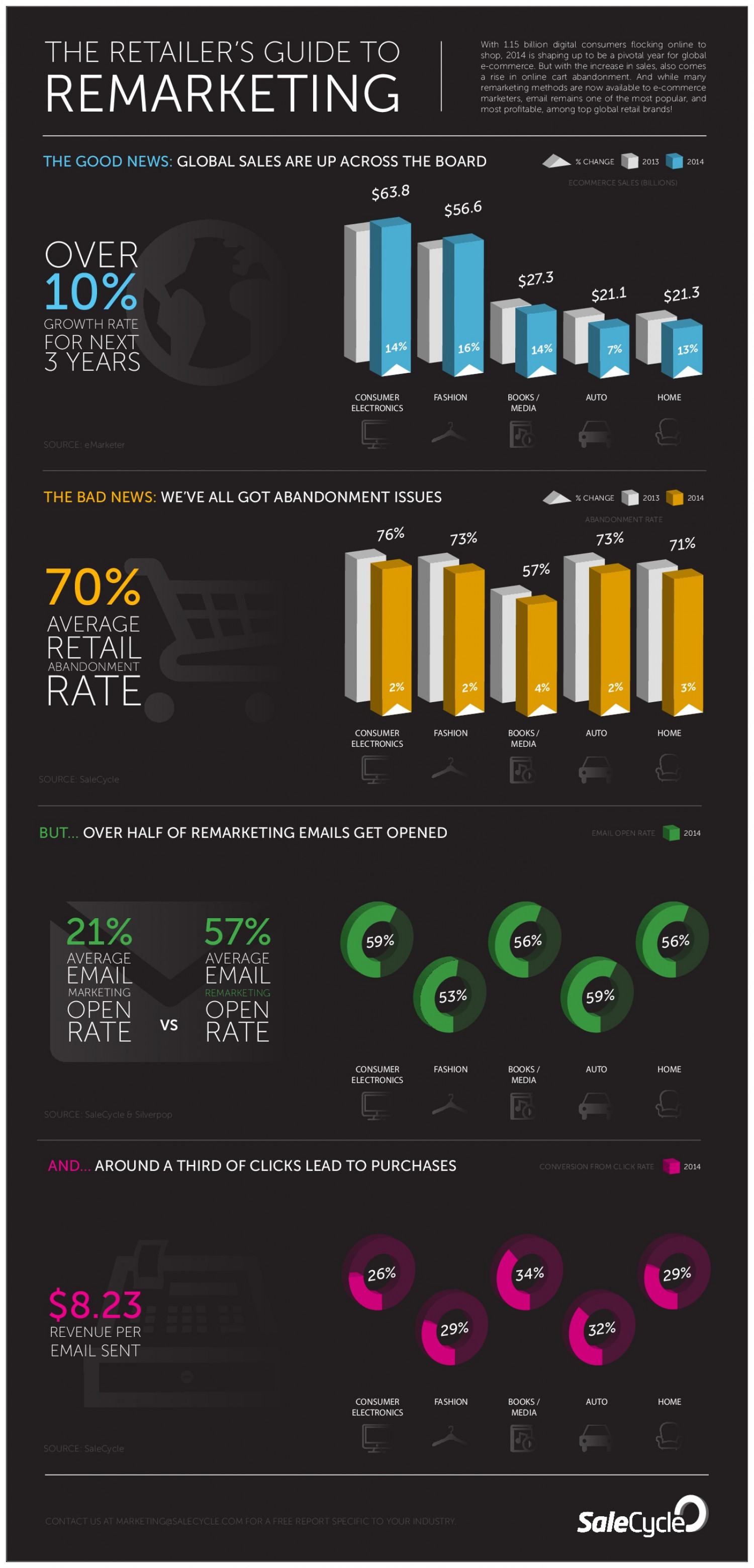 The Retailer's Guide to Remarketing Infographic