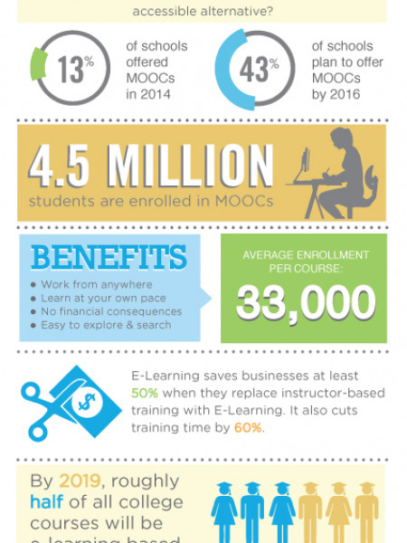 The Rise of E-Learning Infographic