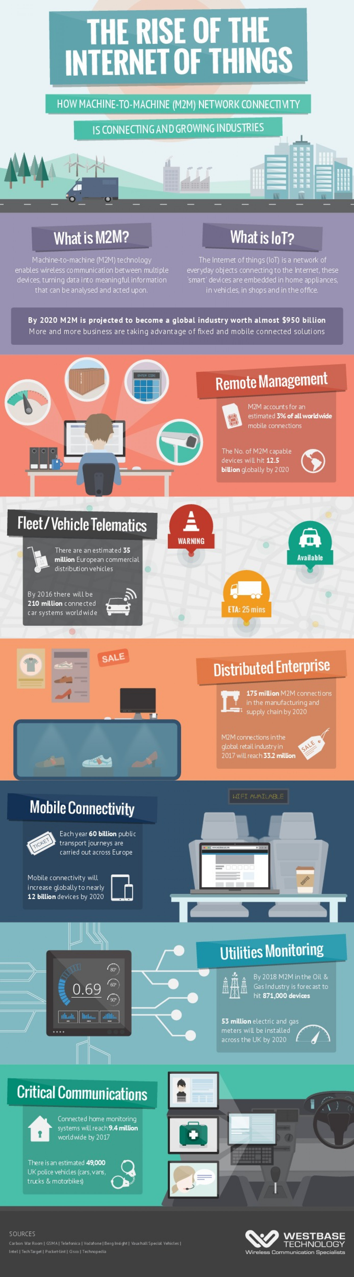 The Rise of the Internet of Things Infographic