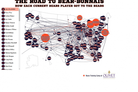 The Road to Bear-Bonnais: Every Chicago Bears Player's Journey to the 2014 Roster Infographic