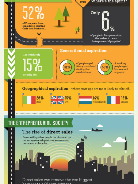 The Road to Entrepreneurial Society  Infographic