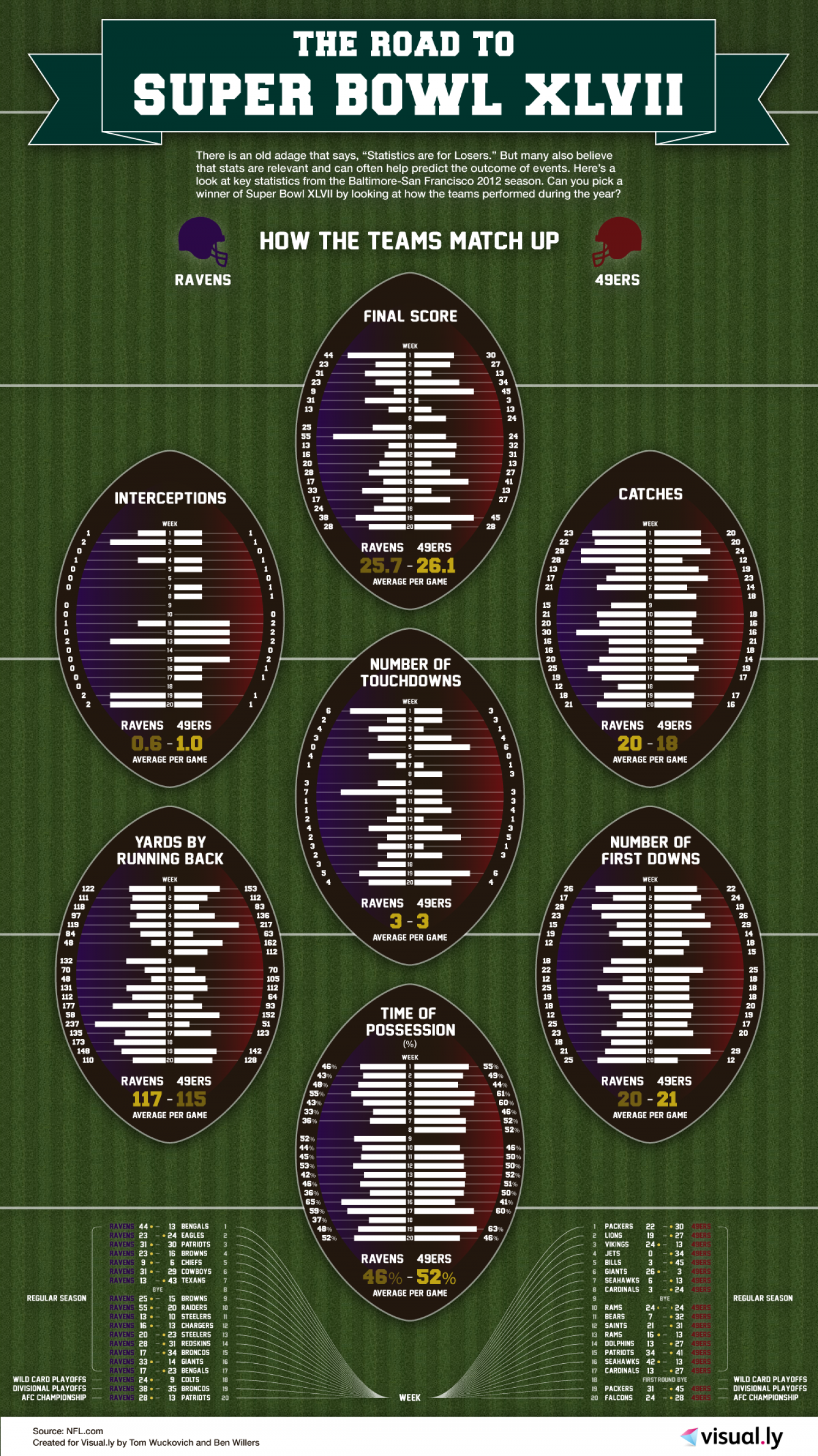 The Road to Super Bowl XLVII Infographic