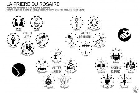 The Rosary Infographic