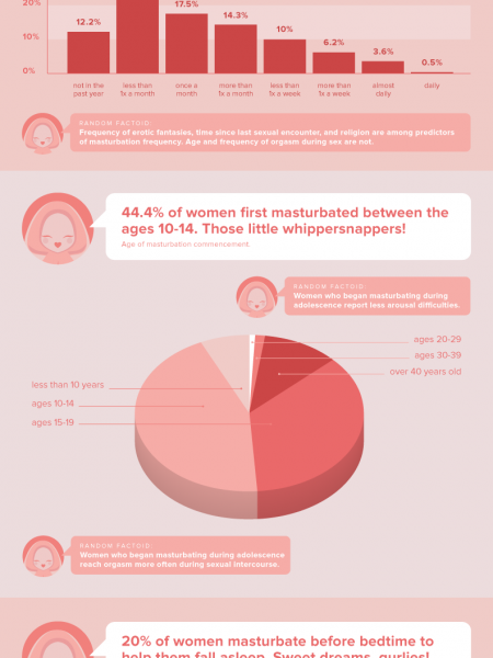 The Secret Lives of Female Genitalia: Stats on Female Masturbation Infographic