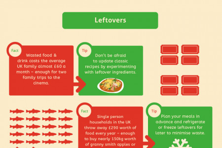The Shocking Impact of Wasting Food Infographic
